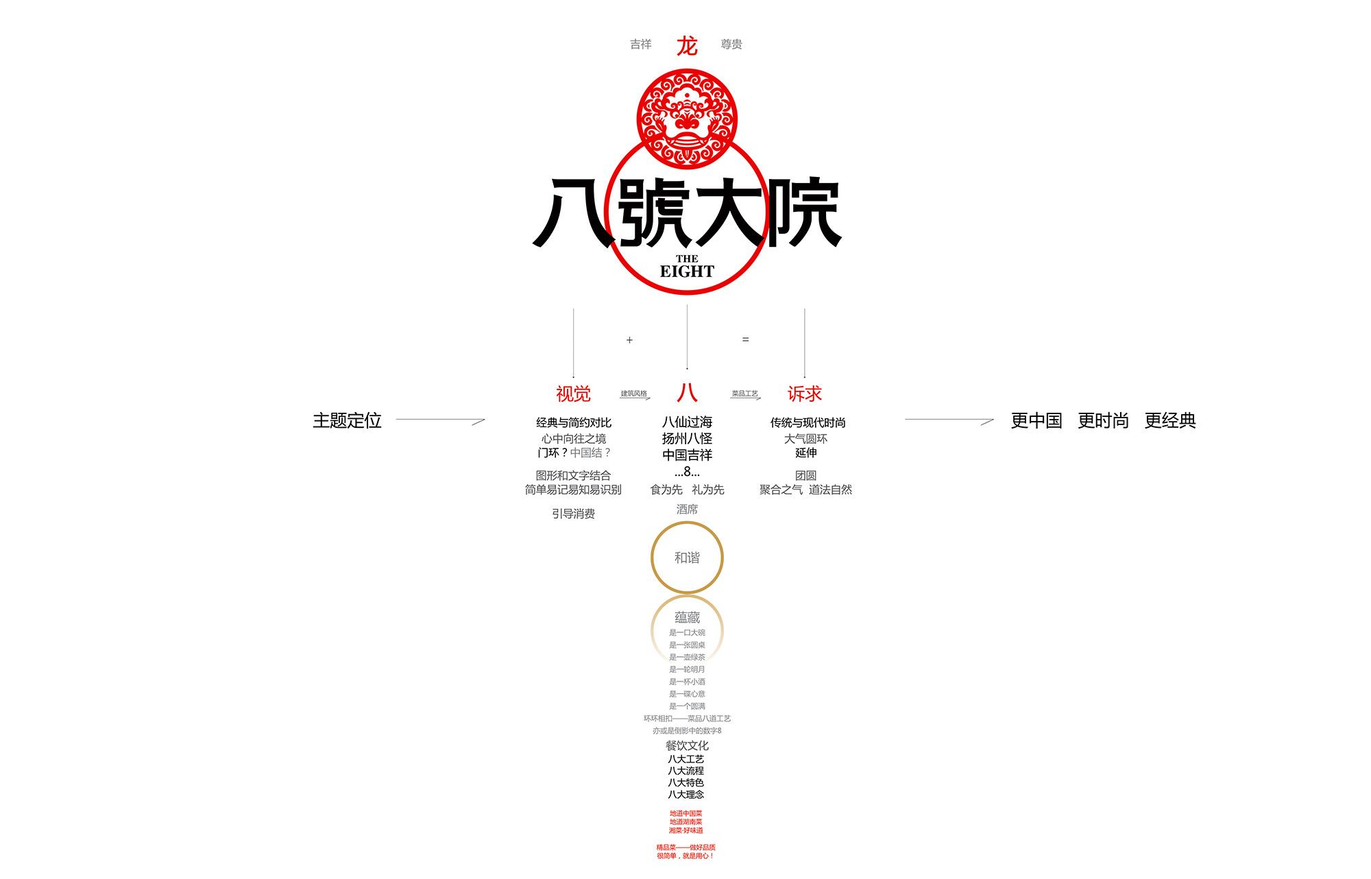 6(八号大院-长沙店)